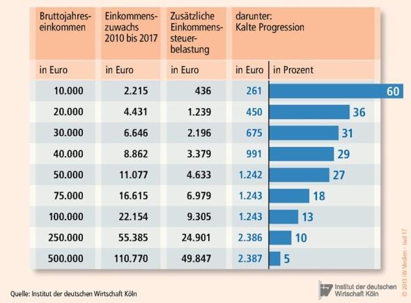 Die kalte Progression bei verschiedenen Einkommenshöhen